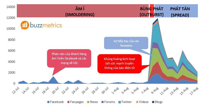 social-media-listening-vu-khi-loi-hai-cua-inbound-marketing-2