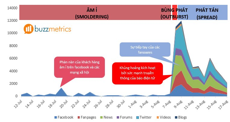 social-media-listening-vu-khi-loi-hai-cua-inbound-marketing-2