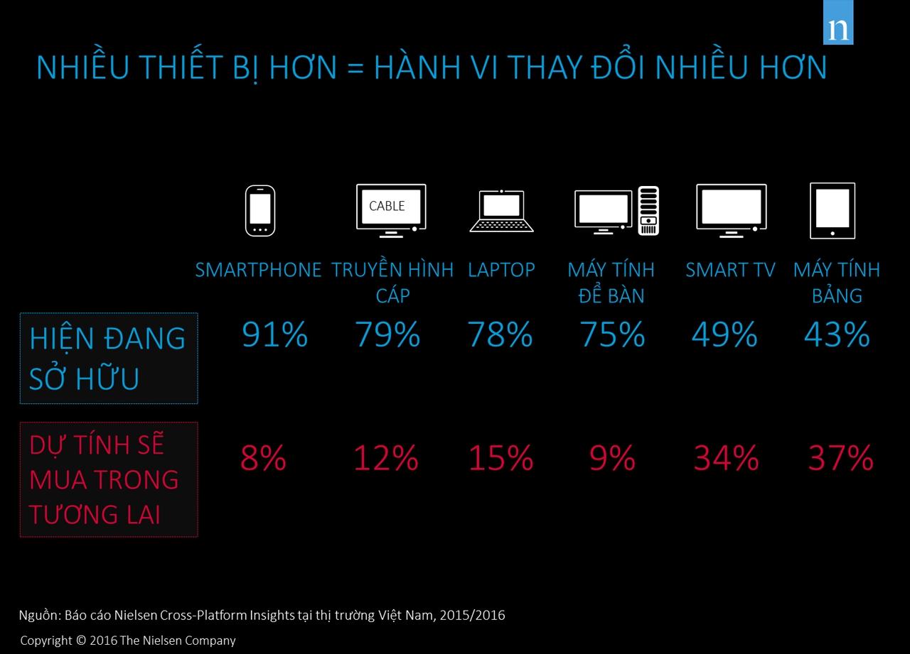 Các thiết bị kết nối phổ biến tại Việt Nam. Nhấp chuột nào ảnh để xem kích thước lớn.