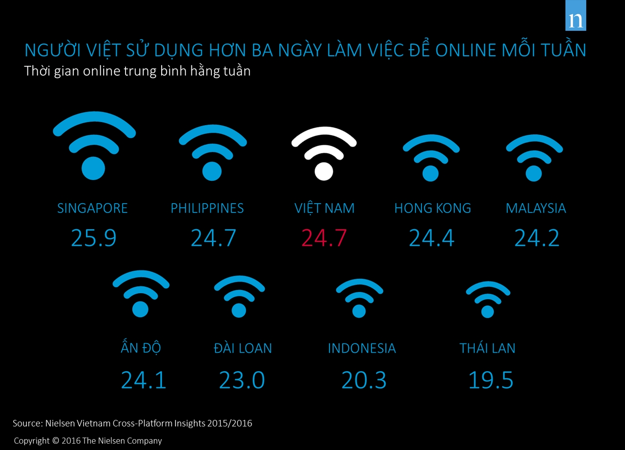 Thời gian trung bình người tiêu dùng ở khu vực châu á online mỗi tuần. Nhấp chuột nào ảnh để xem kích thước lớn.