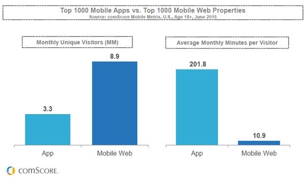 Người dùng mobile app thì trung thành hơn với việc tương tác với brand. Nguồn: comScore.