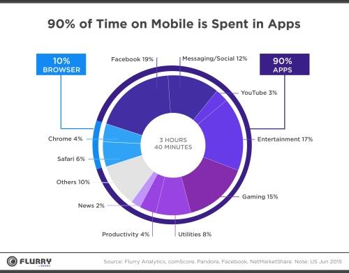 90% thời gian trên điện thoại là sử dụng app, chỉ 10% là browser. Nguồn: Flurry Analytics.