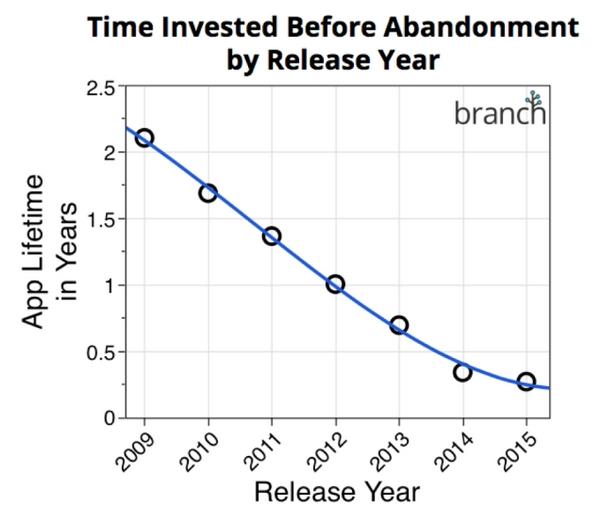 Thời gian người dùng sử dụng một app trước khi bỏ nó đang giảm dần. Nguồn: Branch.io.