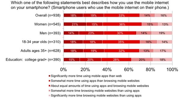 Mức độ sử dụng mobile app hay mobile web tùy theo độ tuổi. Nguồn: IAB.