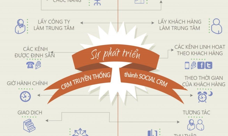 Social CRM là gì? Khái quát về hệ thống Social CRM