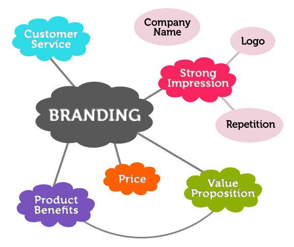 factors_in_branding